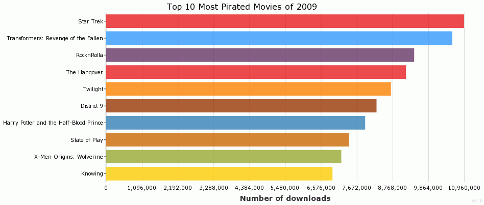Top 10 Most Pirated Movies of 2009
