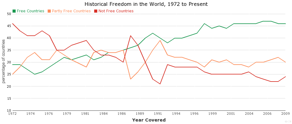 Historical Freedom in the World, 1972 to Present