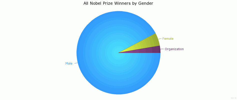 All Nobel Prize Winners by Gender