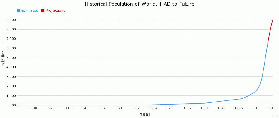 Historical Population of World, 1 AD to Future